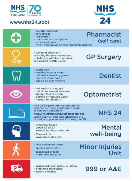 Pathhead Medical Centre - SELF-HELP AND HEALTH INFORMATION